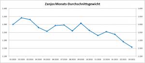 gewicht-durchschnitt_zanjo_2020-2021-q1.png